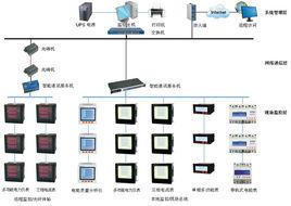 电li监控系统