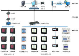 电力监控控制系统
