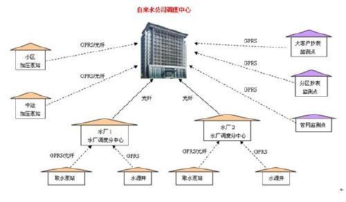 zi来shui管网监控系统
