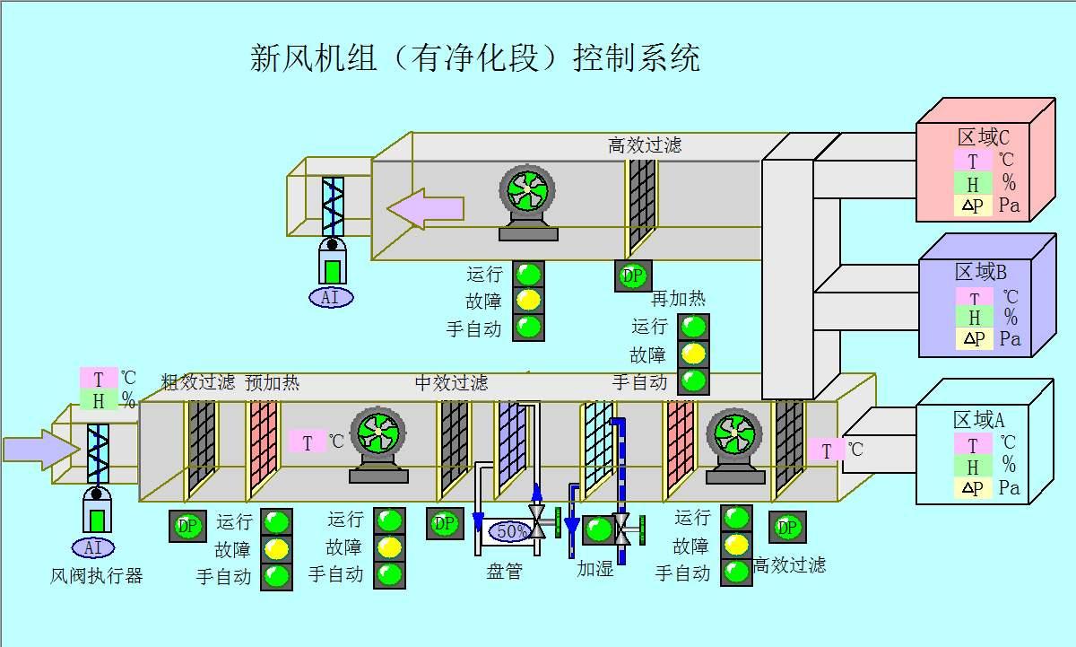 组合式新风空调kongzhi系统